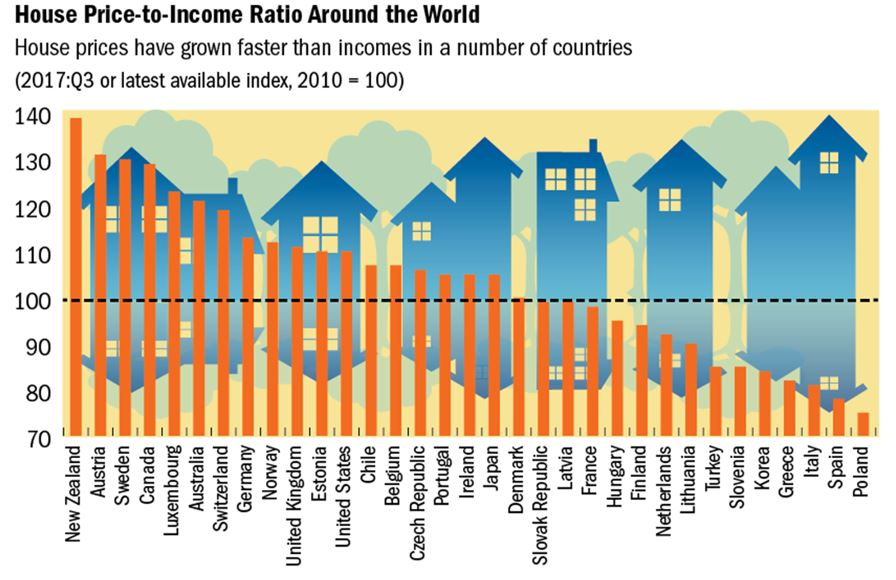 House Price-to-Income Ratio Around the World