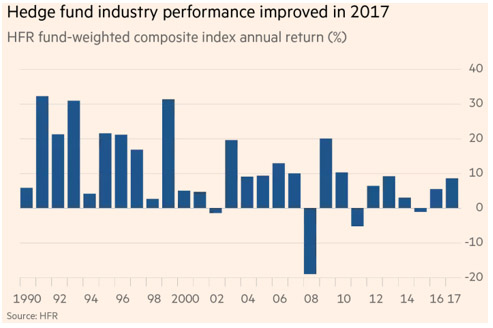 hedge fund industry performance
