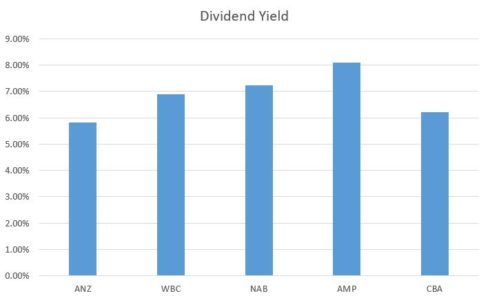 Aussie banks dividend yield