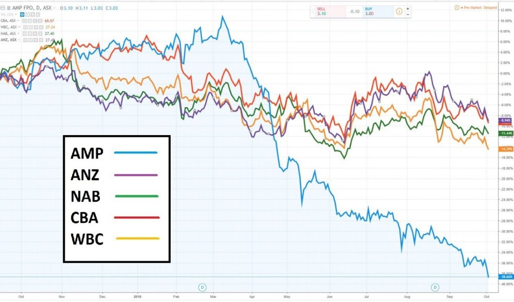 Aussie Banks share trading price during Royal Commission hearing