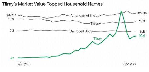 Tilray market value