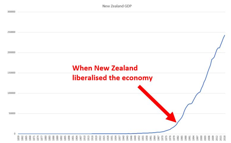 Taylor Kee | Stats NZ Long Term Data Series