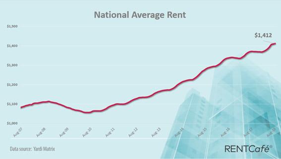 US average rent