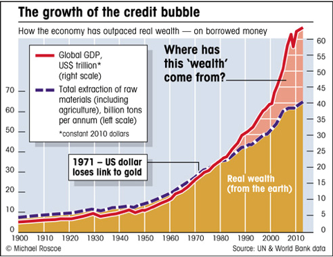Credit bubble growth