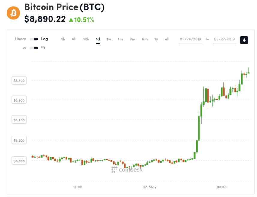 Bitcoins Price From 26th to 27th May 2019 Is Another Crypto Boom Happening