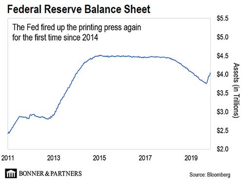 Doom Index - Federal Reserve Balance Sheet