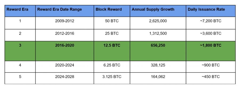 Bitcoin Surge 1