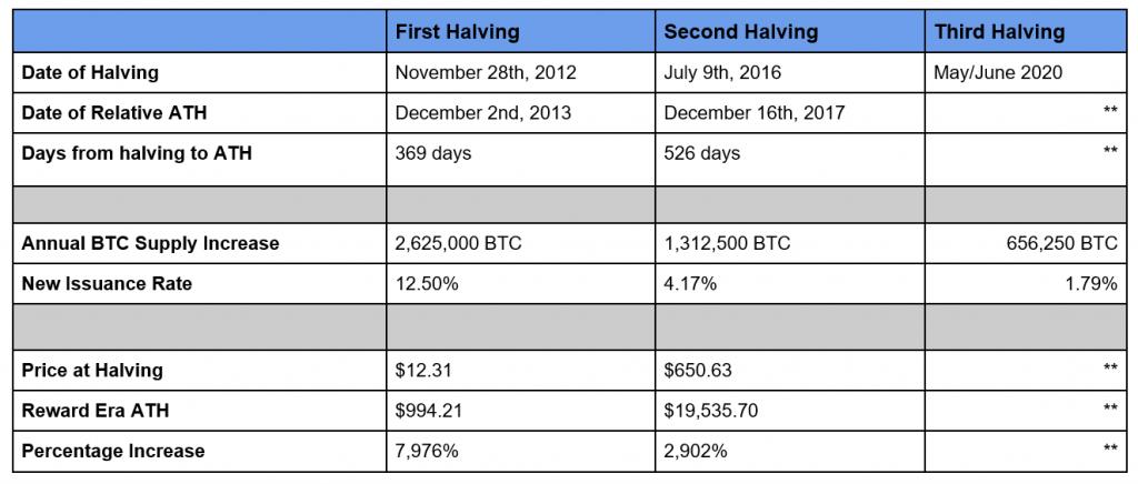 Bitcoin Surge 2