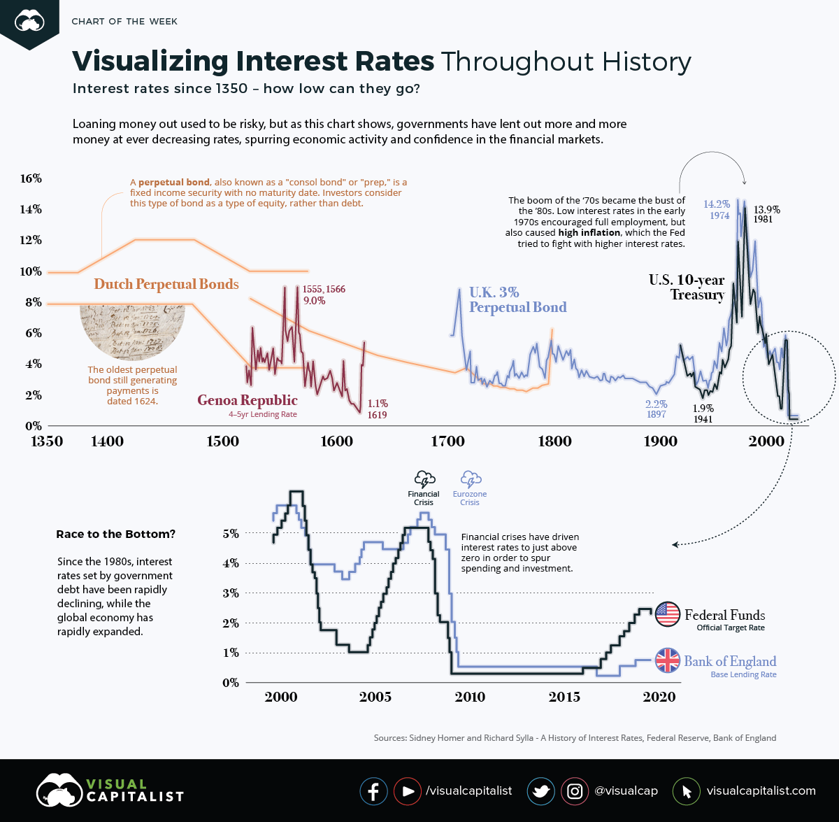 Interest Rates 1