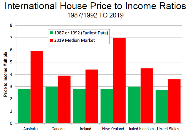 Housing Price to Income