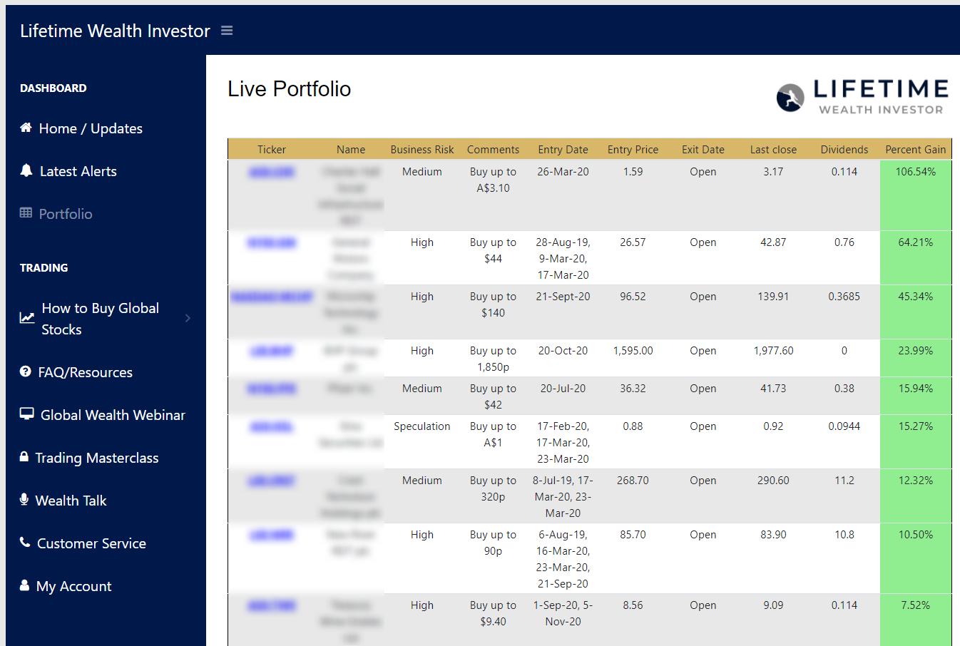 Lifetime Wealth Investor Portfolio Blurred